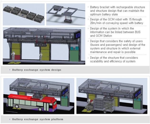 Korea Bus Battery Swap