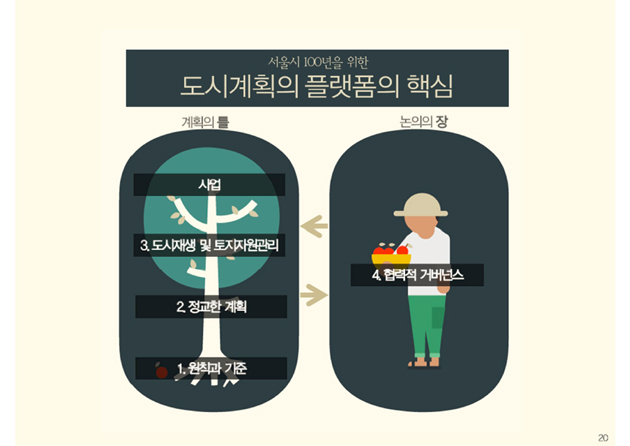 Seoul 100 Plan