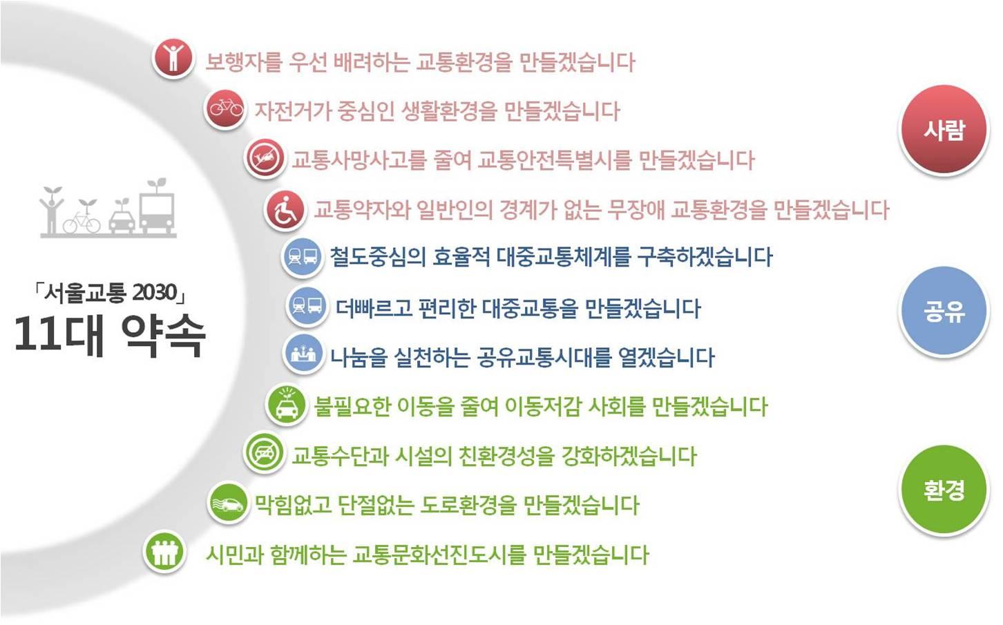 Seoul 2030 Plan