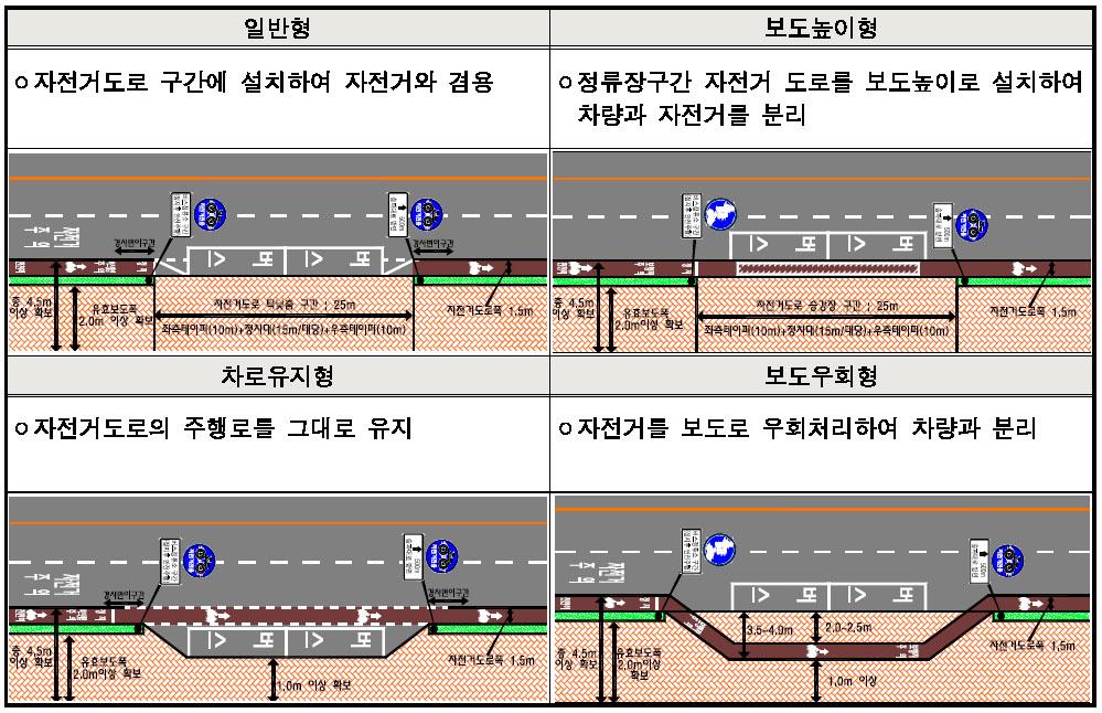 Seoul Bus Bicycle Conflicts