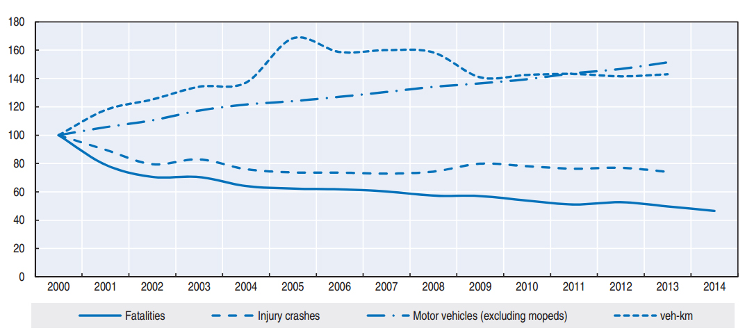 Korea Road Safety Index